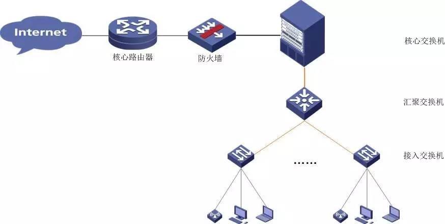 当前账号使用存在异常_网络冗余链路_您当前的网络存在链路层劫持