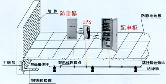 通信机房工程防雷措施知多少 通信机房防雷接地规范 机房防雷接地方案