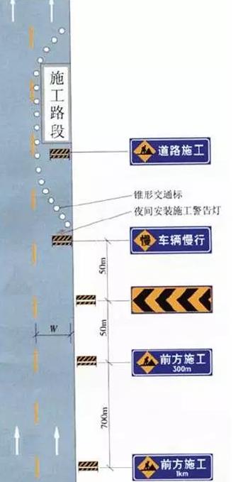 汇总:道路施工安全保障措施