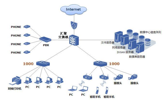 网管型和非网管型交换机哪个比较好