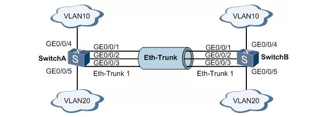 详解核心交换机的链路聚合、冗余、堆叠、热备份
