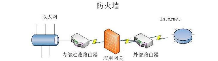 什么是网络级防火墙|网络防火墙特点介绍